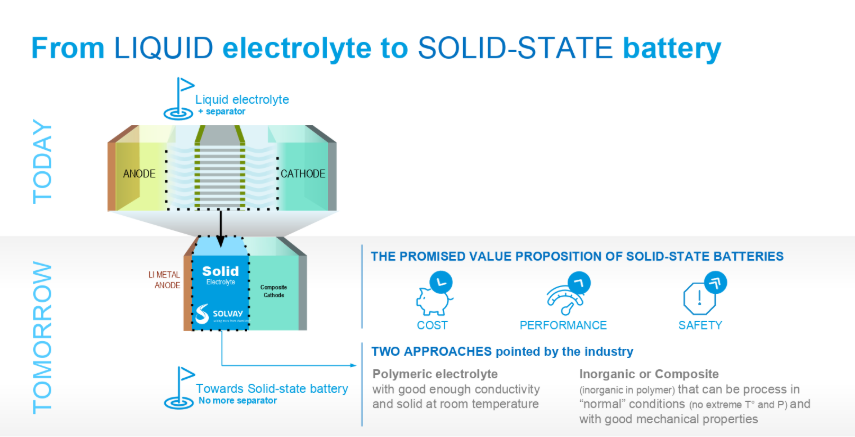 From-liquid-electrolyte-to-solid-state-battery